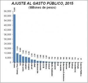 Presupuesto del Gobierno Federal 2015